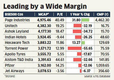 Basant Maheshwari Stock Pick Page Industries Is Multibagger