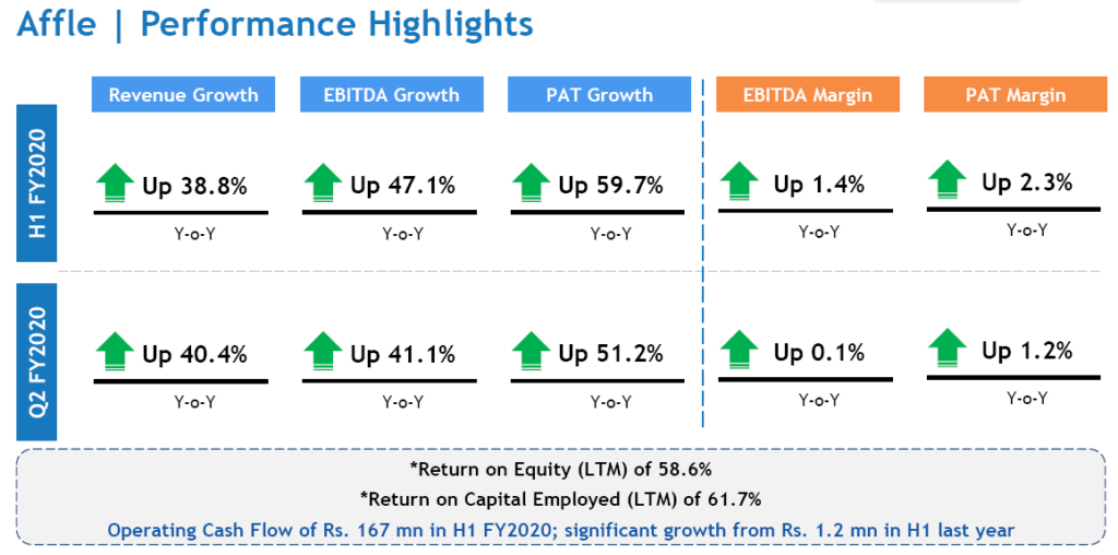 Affle India Investors Presentation