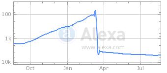Alexa-Ziddu-graph