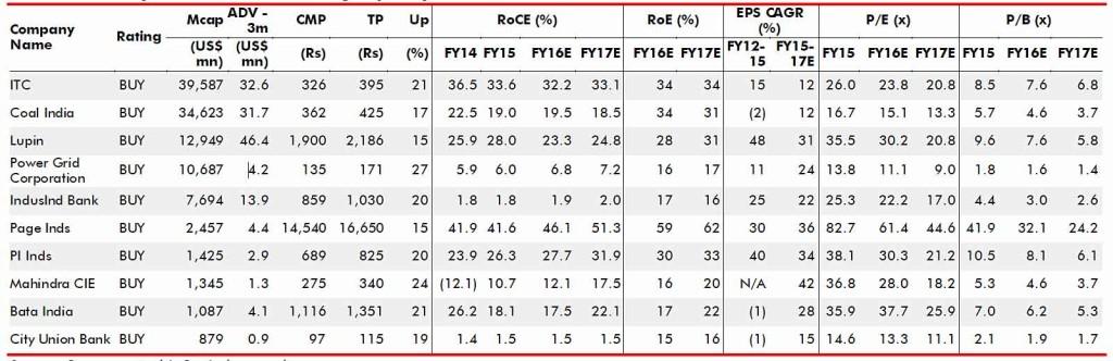 Ambit-Top-10-Stocks