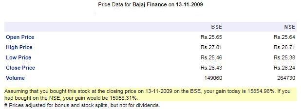 Bajaj Finance Basant Maheshwari