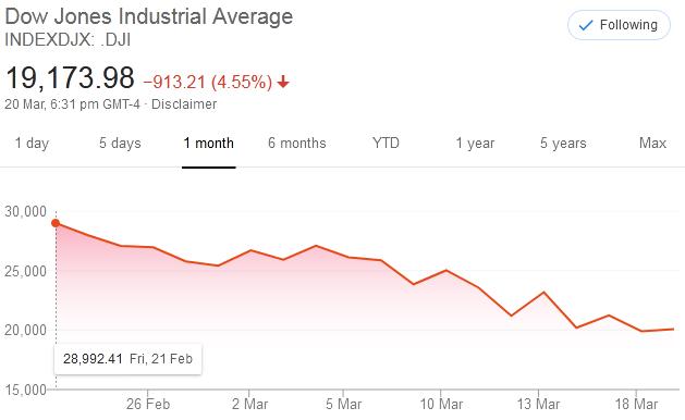 Bill Ackman Stock Market