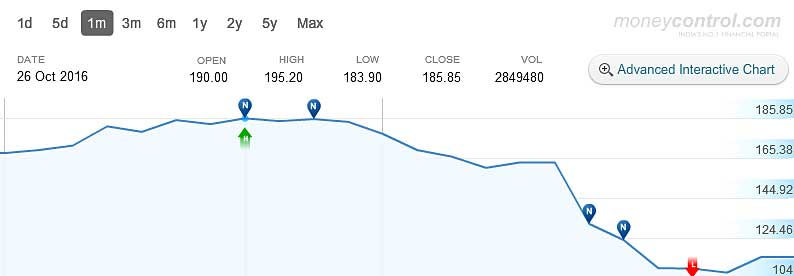 delta-corp-stock-price