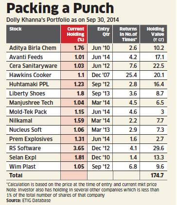 Dolly Khanna's Latest Portfolio (Image Credit: ET)