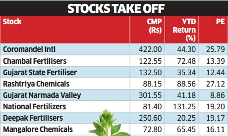 Fertilizer stocks