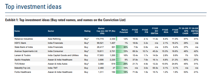 Goldman Sachs Nifty 14100 Stocks