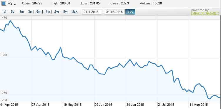HSIL-Chart