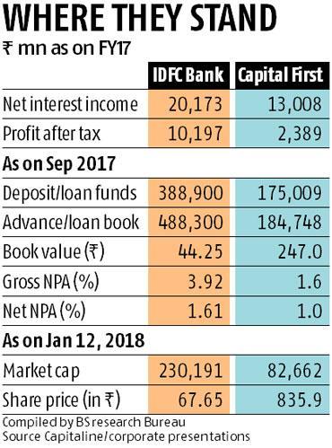IDFC-Capital-First1