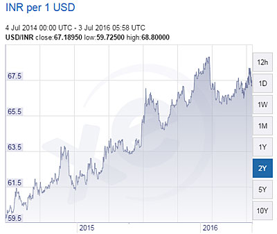 INR-USD