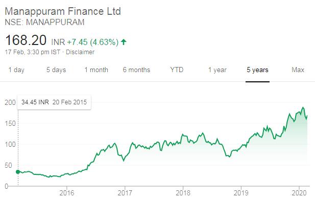 Manappuram Finance Dolly Khanna