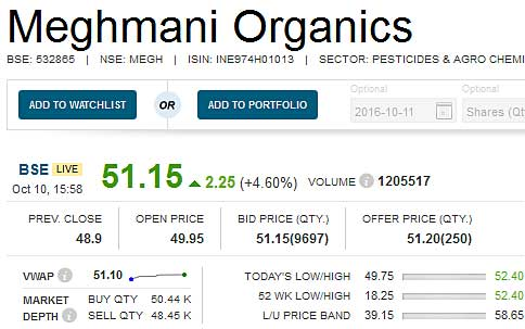 meghmani-organics