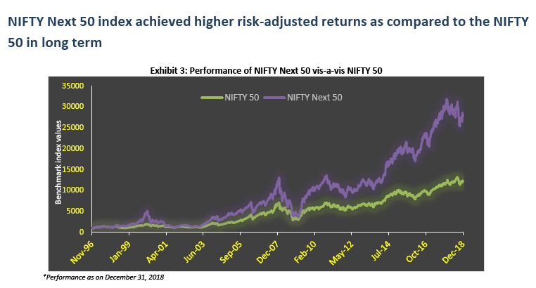 Nifty Next 50