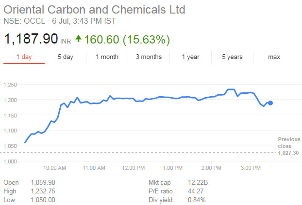 Oriental-Carbon-Multibagger