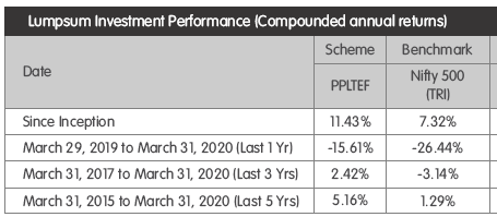 PPFAS-Performance