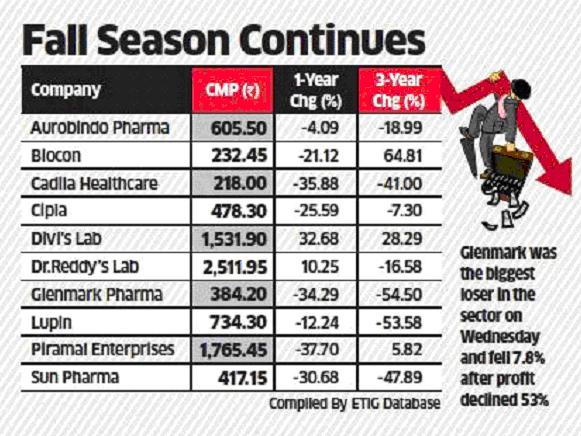 Pharma Stocks Saurabh Mukherjea