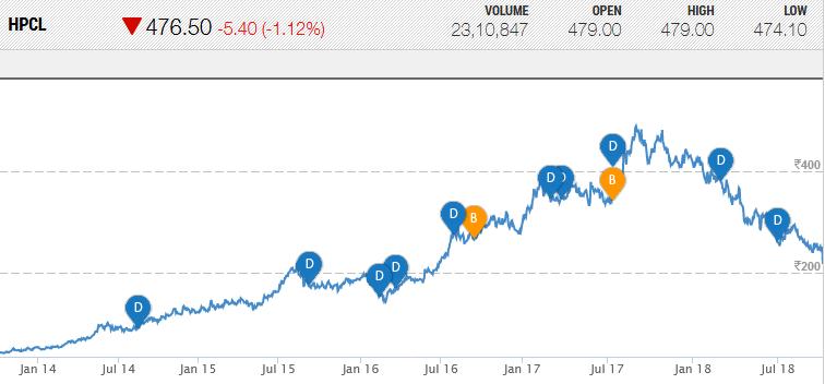 Porinju veliyath HPCL OMC stocks