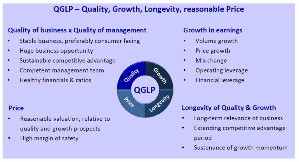 QGLP multibagger Formula