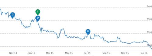 RSSoftware-Chart