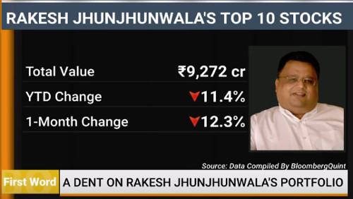 Rakesh Jhunjhunwala Top 10 stocks