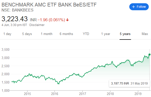 Reliance ETF Bank BeES