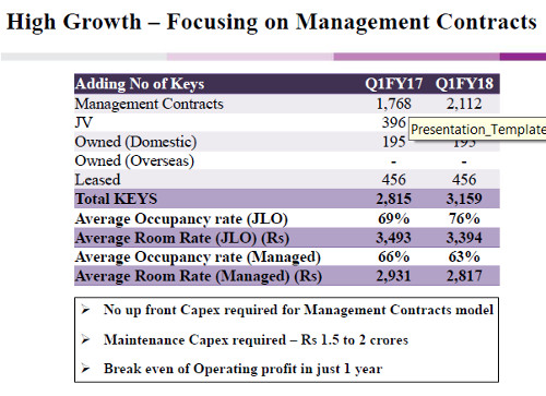 Royal Orchid Hotels Multibagger