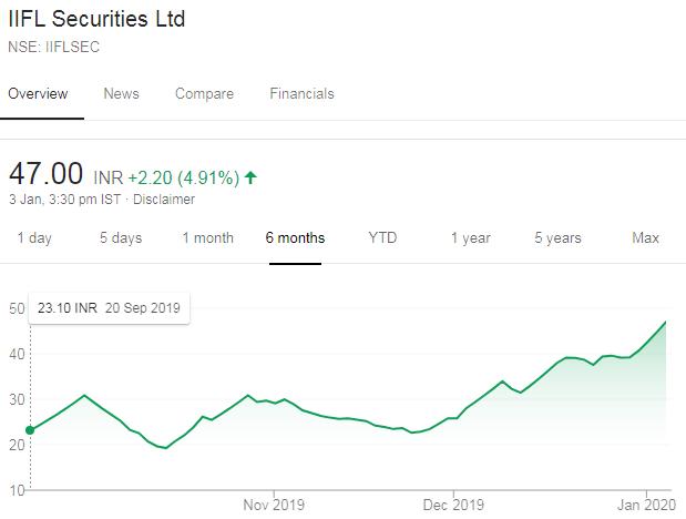 Sunil Singhania IIFL Securities