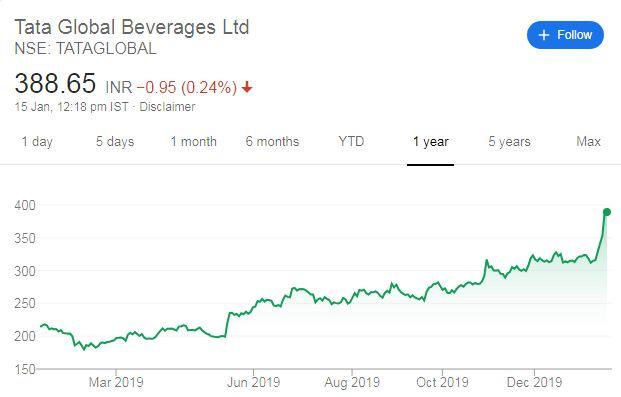 Tata Global Beverages