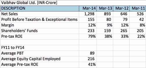 Vaibhav Globals' profitability (Source: Prof. Bakshi's note)