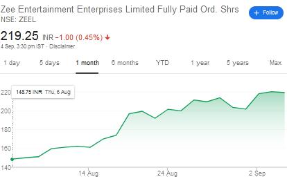 Vijay-Kedia-portfolio-zeel