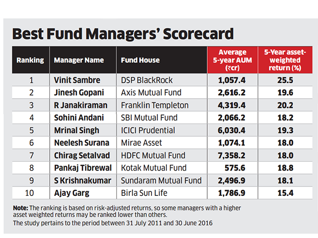 vinit-sambre-of-dsp-blackrock-micro-cap-fund-2