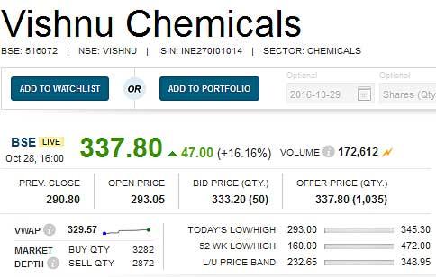 vishnu-chemicals