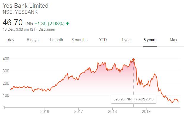 Yes Bank Stock