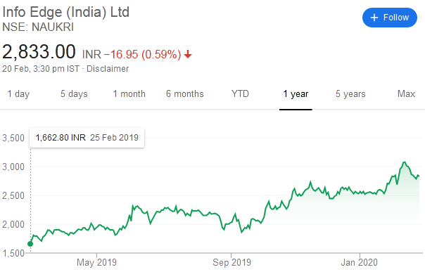 infoedge naukri share