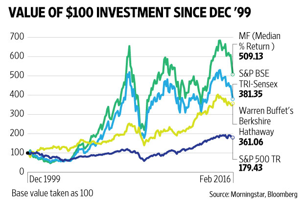 warren-buffett-mutual-funds